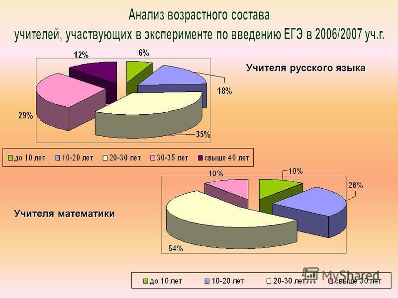 Учителя русского языка Учителя математики