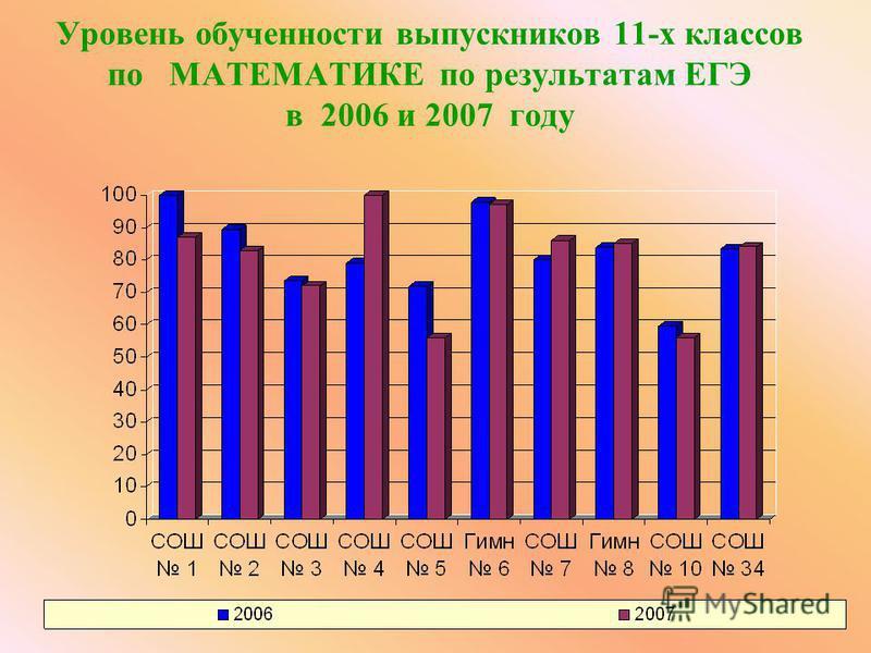 Уровень обученности выпускников 11-х классов по МАТЕМАТИКЕ по результатам ЕГЭ в 2006 и 2007 году