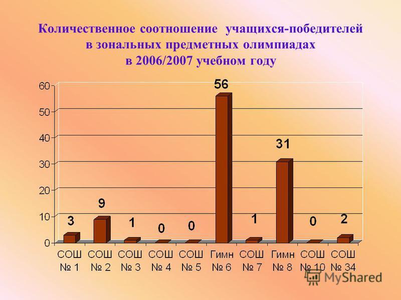 Количественное соотношение учащихся-победителей в зональных предметных олимпиадах в 2006/2007 учебном году