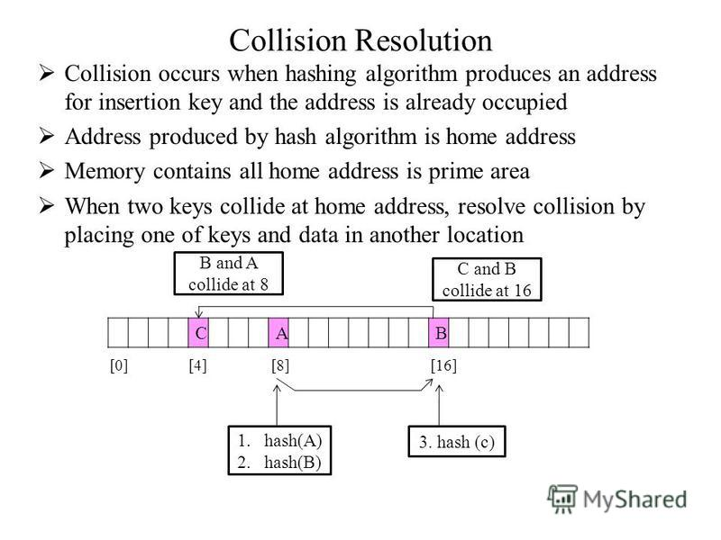 Collision Resolution Collision occurs when hashing algorithm produces an address for insertion key and the address is already occupied Address produced by hash algorithm is home address Memory contains all home address is prime area When two keys col