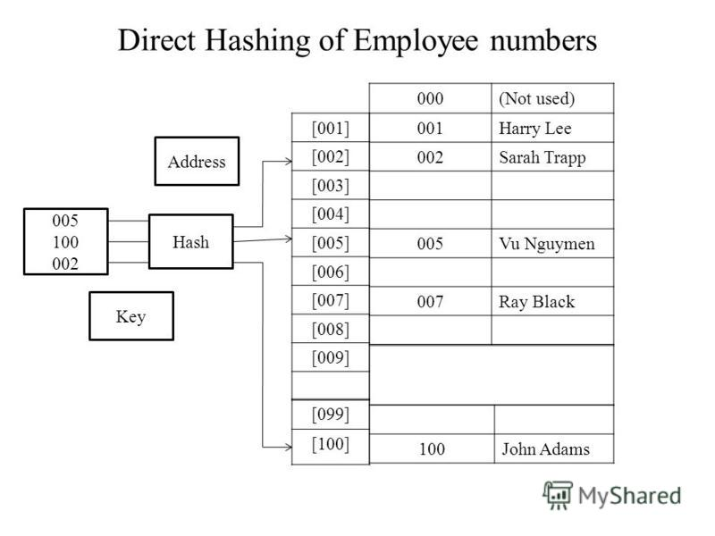 Direct Hashing of Employee numbers 005 100 002 Key Address Hash [001] [002] [003] [004] [005] [006] [007] [008] [009] [099] [100] 000(Not used) 001Harry Lee 002Sarah Trapp 005Vu Nguymen 007Ray Black 100John Adams
