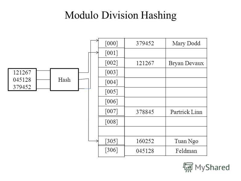 Modulo Division Hashing Hash 121267 045128 379452 [000] [001] [002] [003] [004] [005] [006] [007] [008] [305] 379452Mary Dodd 121267Bryan Devaux 378845Partrick Linn 160252Tuan Ngo 045128Feldman [306]