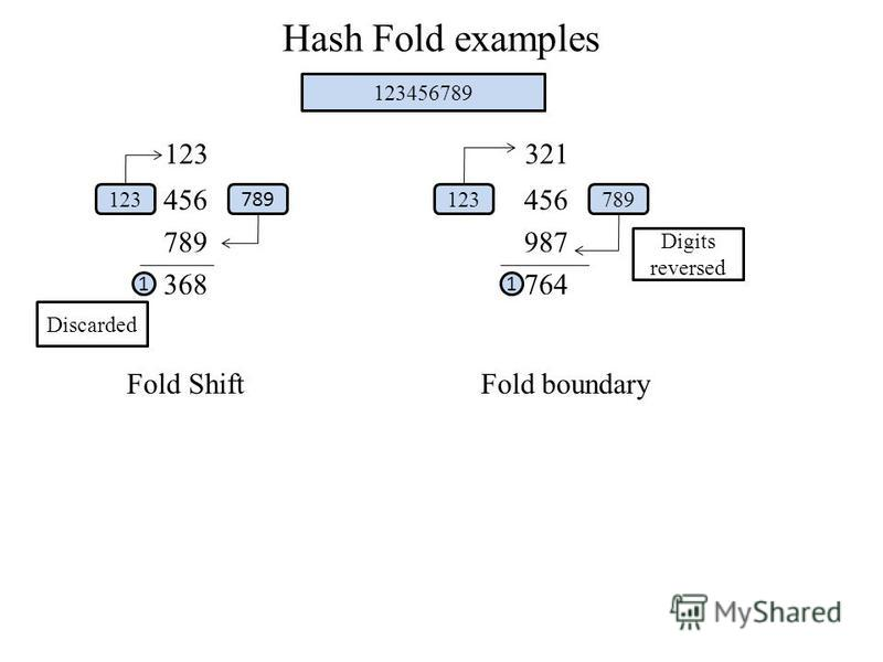 Hash Fold examples 123 321 456 456 789 987 368 764 Fold Shift Fold boundary 1 123 789 123456789 123789 1 Discarded Digits reversed