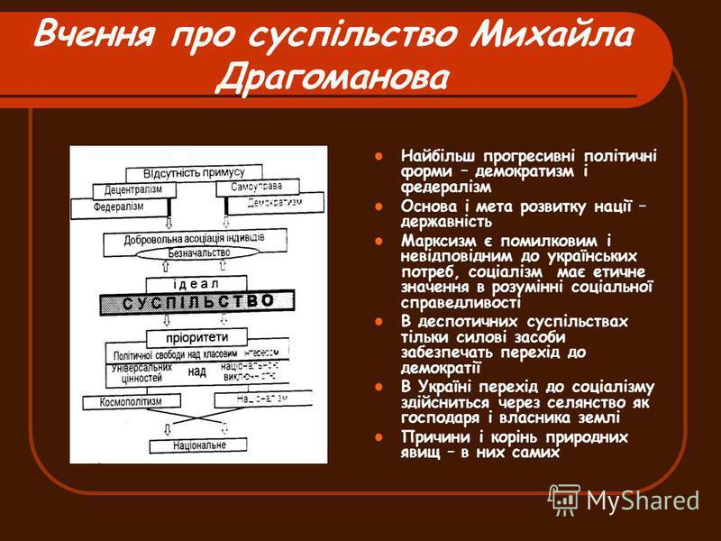 Вчення про суспільство Михайла Драгоманова Найбільш прогресивні політичні форми – демократизм і федералізм Основа і мета розвитку нації – державність Марксизм є помилковим і невідповідним до українських потреб, соціалізм має етичне значення в розумін
