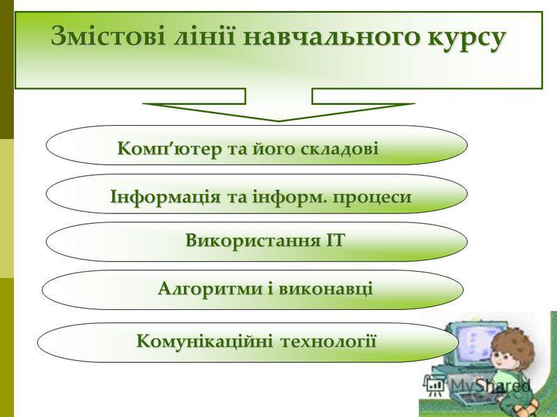 Змістові лінії навчального курсу Компютер та його складові Інформація та інформ. процеси Використання ІТ Алгоритми і виконавці Комунікаційні технології