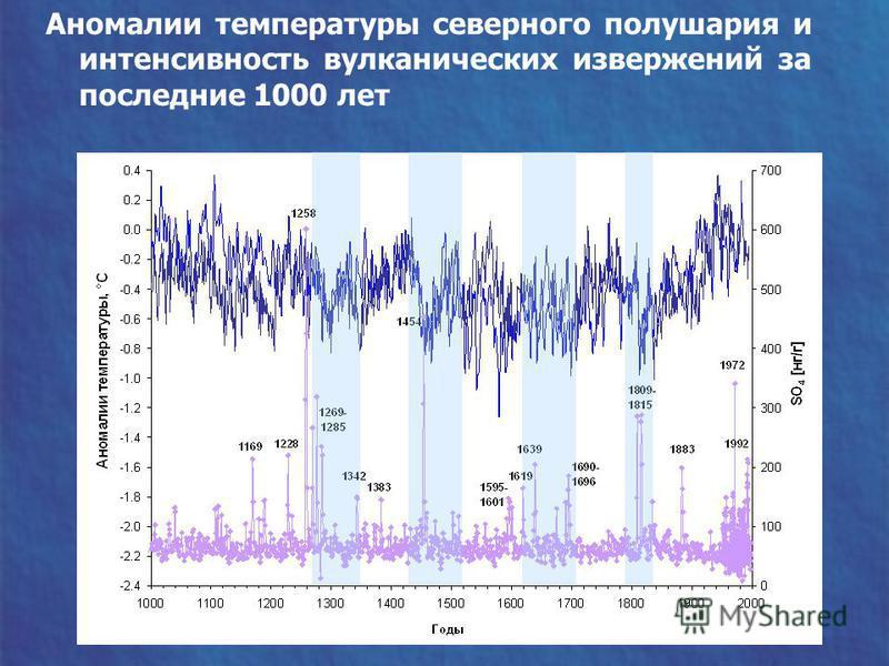 Аномалии температуры северного полушария и интенсивность вулканических извержений за последние 1000 лет