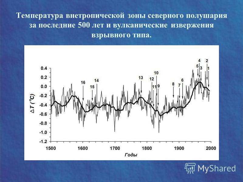 Температура внетропической зоны северного полушария за последние 500 лет и вулканические извержения взрывного типа.