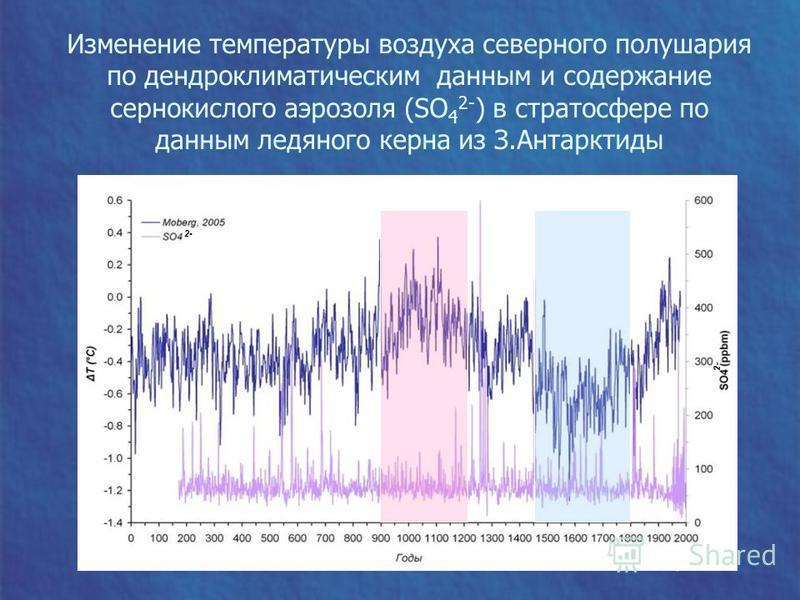Изменение температуры воздуха северного полушария по дендроклиматическим данным и содержание сернокислого аэрозоля (SO 4 2- ) в стратосфере по данным ледяного керна из З.Антарктиды 2-