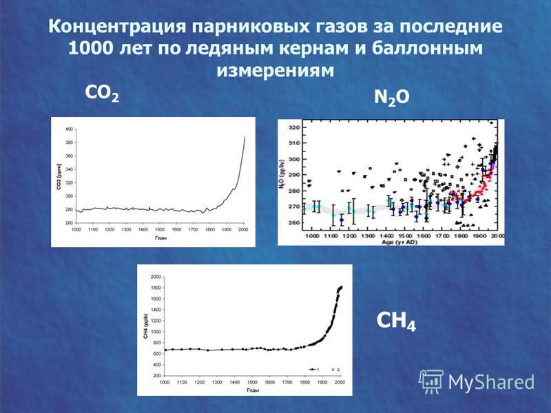 Концентрация парниковых газов за последние 1000 лет по ледяным кернам и баллонным измерениям CH 4 CO 2 N2ON2O