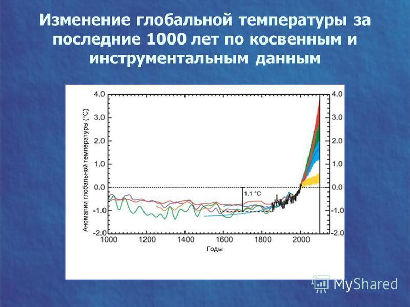 Изменение глобальной температуры за последние 1000 лет по косвенным и инструментальным данным