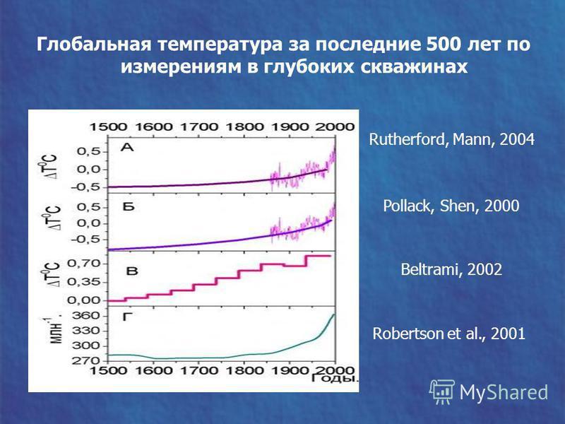 Глобальная температура за последние 500 лет по измерениям в глубоких скважинах Rutherford, Mann, 2004 Pollack, Shen, 2000 Beltrami, 2002 Robertson et al., 2001