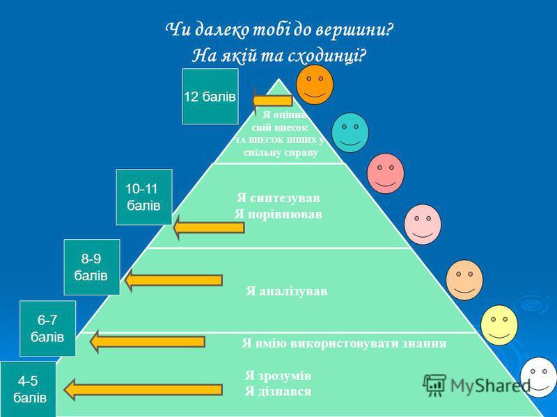 Чи далеко тобі до вершини? На якій та сходинці? 6-7 балів 4-5 балів 8-9 балів 10-11 балів 12 балів