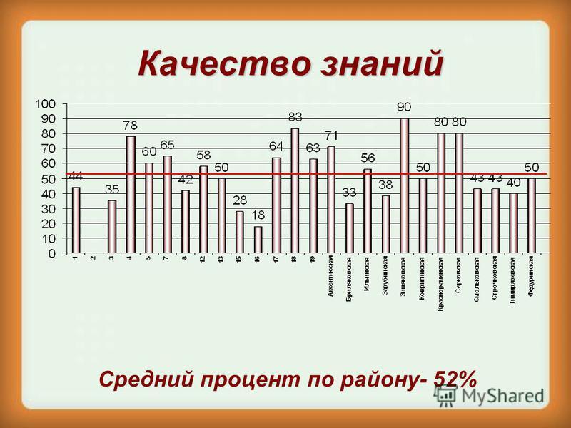 Качество знаний Средний процент по району- 52%