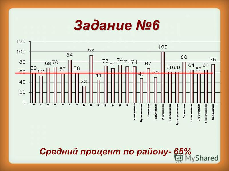 Задание 6 Средний процент по району- 65%
