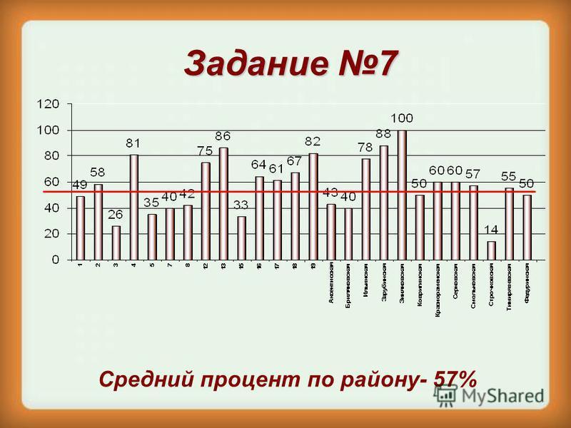 Задание 7 Средний процент по району- 57%