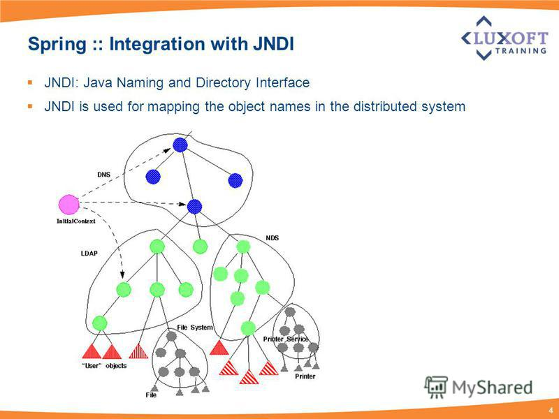 4 Spring :: Integration with JNDI JNDI: Java Naming and Directory Interface JNDI is used for mapping the object names in the distributed system