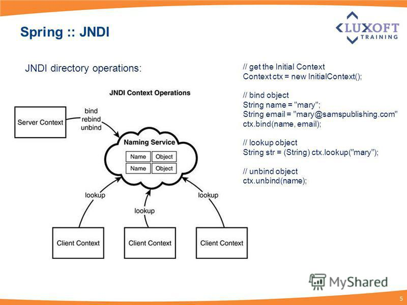 5 Spring :: JNDI JNDI directory operations: // get the Initial Context Context ctx = new InitialContext(); // bind object String name =