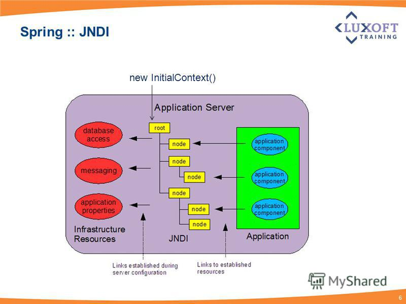 6 Spring :: JNDI new InitialContext()