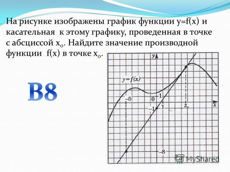 На рисунке изображены график функции y=f(x) и касательная к этому графику, проведенная в точке с абсциссой х 0. Найдите значение производной функции f(x) в точке х 0.