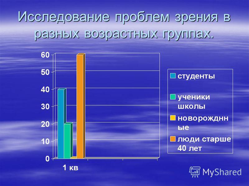 Исследование проблем зрения в разных возрастных группах.
