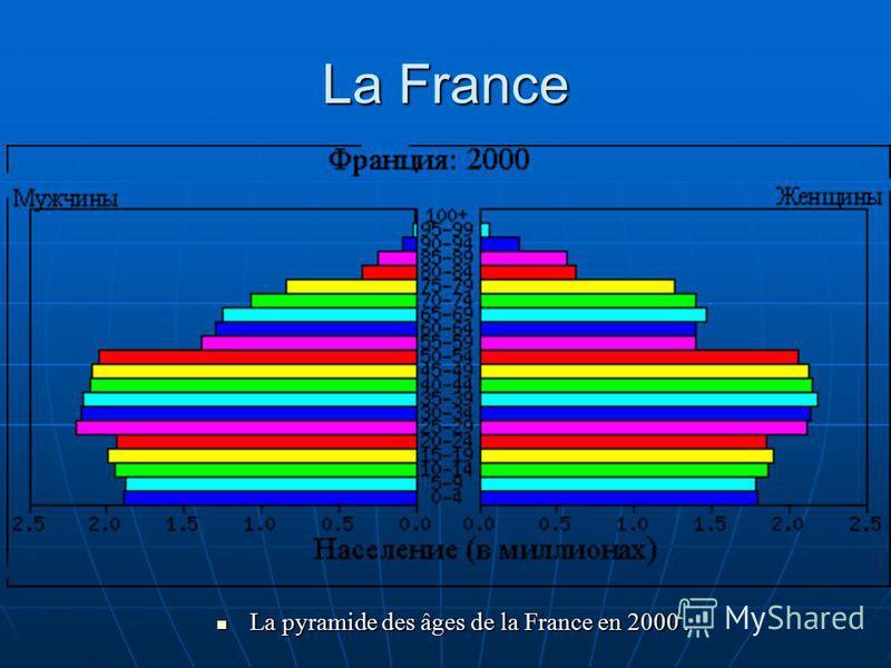 La France La pyramide des âges de la France en 2000. La pyramide des âges de la France en 2000.