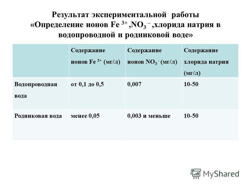 Результат экспериментальной работы «Определение ионов Fe 3+,NO 3 –,хлорида натрия в водопроводной и родниковой воде» Содержание ионов Fe 3+ (мг/л) Содержание ионов NO 3 - (мг/л) Содержание хлорида натрия (мг/л) Водопроводная вода от 0,1 до 0,50,00710