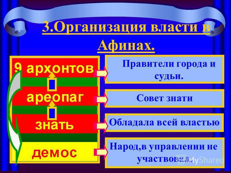 Правители города и судьи. Совет знати Народ,в управлении не участвовал. Обладала всей властью 3. Организация власти в Афинах.
