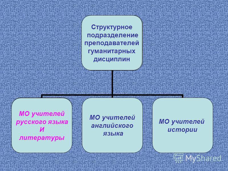 Структурное подразделение преподавателей гуманитарных дисциплин МО учителей русского языка И литературы