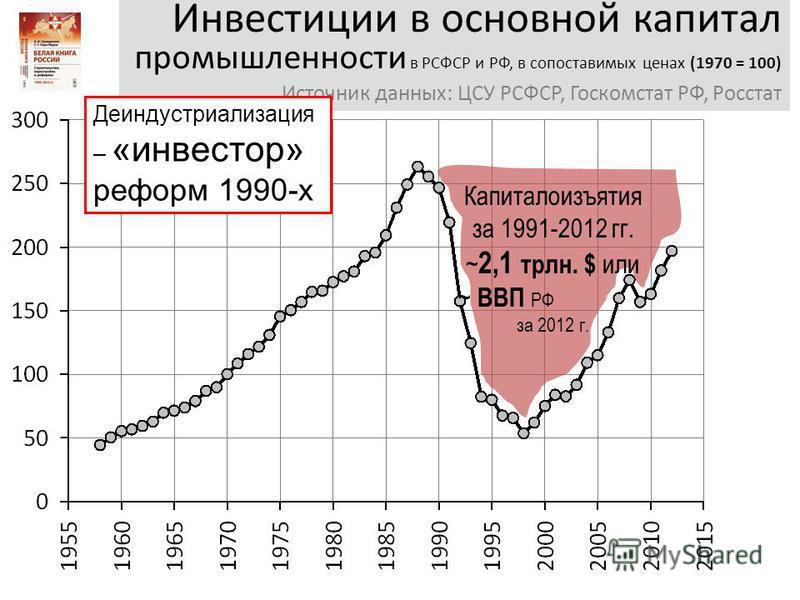 Инвестиции в основной капитал промышленности в РСФСР и РФ, в сопоставимых ценах (1970 = 100) Источник данных: ЦСУ РСФСР, Госкомстат РФ, Росстат Деиндустриализация – «инвестор» реформ 1990-х Капиталоизъятия за 1991-2012 гг. ~ 2,1 трлн. $ или ~ ВВП РФ