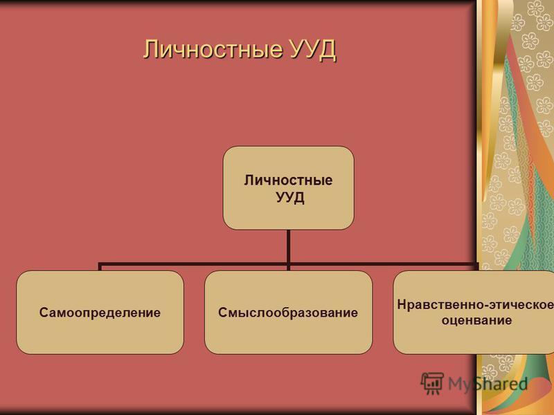 Личностные УУД Личностные УУД Самоопределение Смыслообразование Нравственно- этическое оценивание