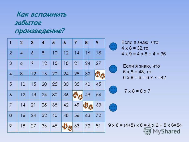 Кккак вспомнить забытое произведение ? 123456789 24681012141618 369121518212427 4812162024283236 51015202530354045 61218243036424854 71421283542495663 81624324048566372 91827364554637281 Если я знаю, что 4 х 8 = 32,то 4 х 9 = 4 х 8 + 4 = 36 Если я зн