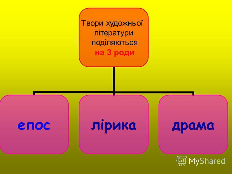 Твори художньої літератури поділяються на 3 роди епослірикадрама