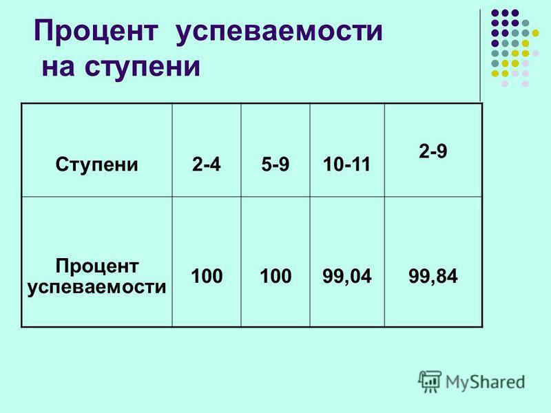 Процент успеваемости на ступени Ступени 2-45-910-11 2-9 Процент успеваемости 100 99,0499,84