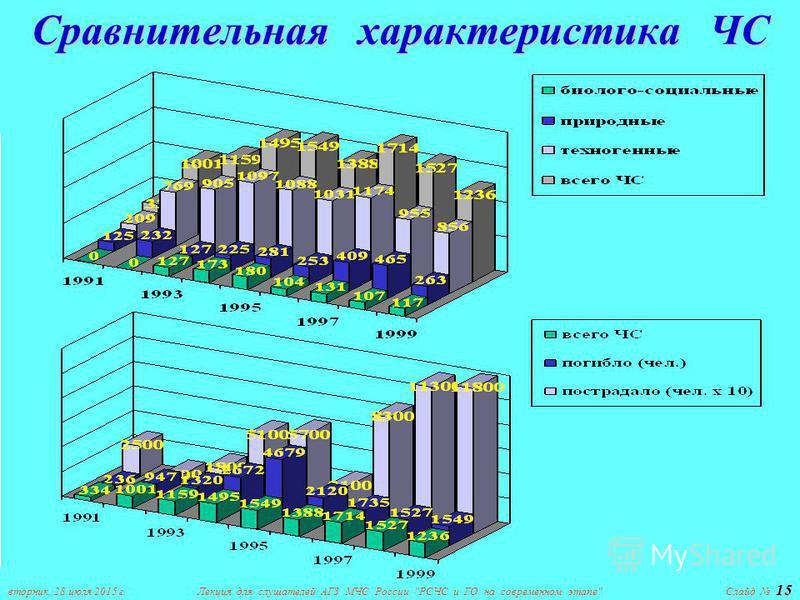 вторник, 28 июля 2015 г.Лекция для слушателей АГЗ МЧС России РСЧС и ГО на современном этапе 15 Слайд 15 Сравнительная характеристика ЧС
