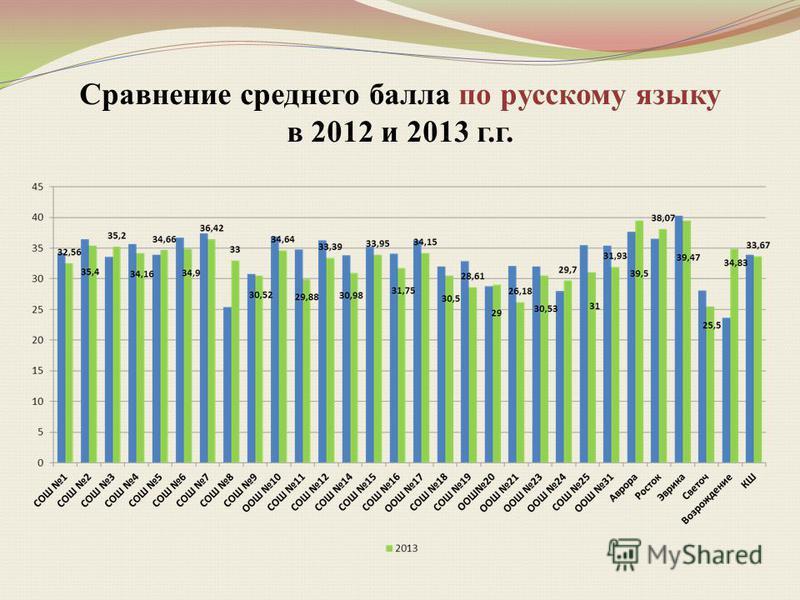 Сравнение среднего балла по русскому языку в 2012 и 2013 г.г.