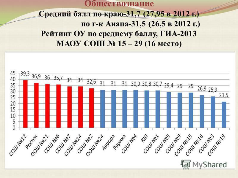 Обществознание Средний балл по краю-31,7 (27,95 в 2012 г.) по г-к Анапа-31,5 (26,5 в 2012 г.) Рейтинг ОУ по среднему баллу, ГИА-2013 МАОУ СОШ 15 – 29 (16 место)