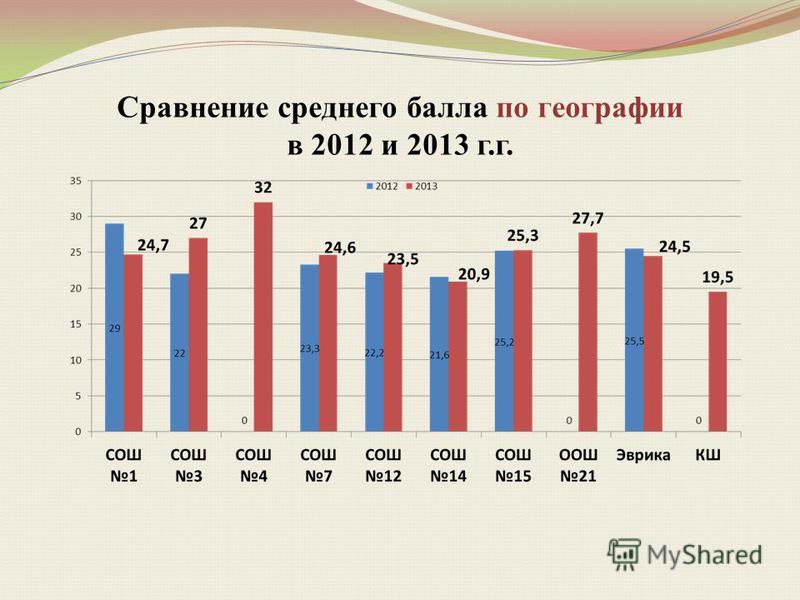 Сравнение среднего балла по географии в 2012 и 2013 г.г.