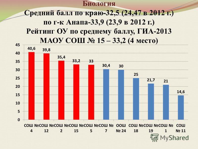 Биология Средний балл по краю-32,5 (24,47 в 2012 г.) по г-к Анапа-33,9 (23,9 в 2012 г.) Рейтинг ОУ по среднему баллу, ГИА-2013 МАОУ СОШ 15 – 33,2 (4 место)