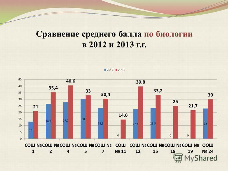 Сравнение среднего балла по биологии в 2012 и 2013 г.г.
