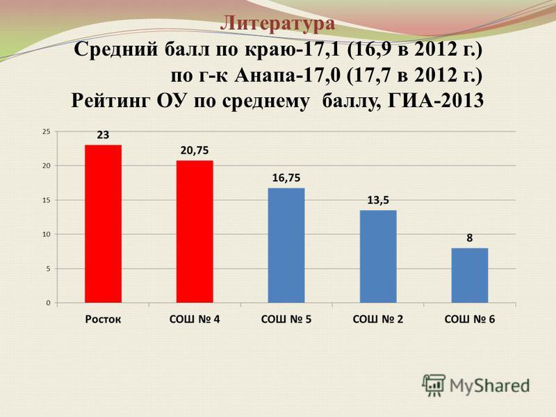 Литература Средний балл по краю-17,1 (16,9 в 2012 г.) по г-к Анапа-17,0 (17,7 в 2012 г.) Рейтинг ОУ по среднему баллу, ГИА-2013