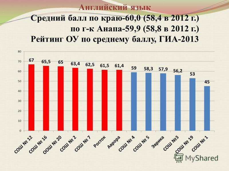 Английский язык Средний балл по краю-60,0 (58,4 в 2012 г.) по г-к Анапа-59,9 (58,8 в 2012 г.) Рейтинг ОУ по среднему баллу, ГИА-2013