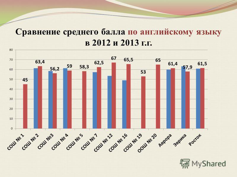 Сравнение среднего балла по английскому языку в 2012 и 2013 г.г.
