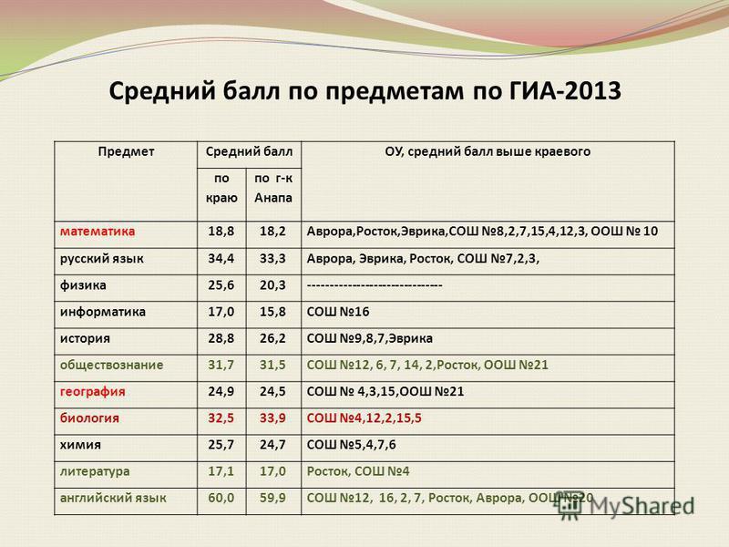 Средний балл по предметам по ГИА-2013 Предмет Средний баллОУ, средний балл выше краевого по краю по г-к Анапа математика 18,818,2Аврора,Росток,Эврика,СОШ 8,2,7,15,4,12,3, ООШ 10 русский язык 34,433,3Аврора, Эврика, Росток, СОШ 7,2,3, физика 25,620,3-
