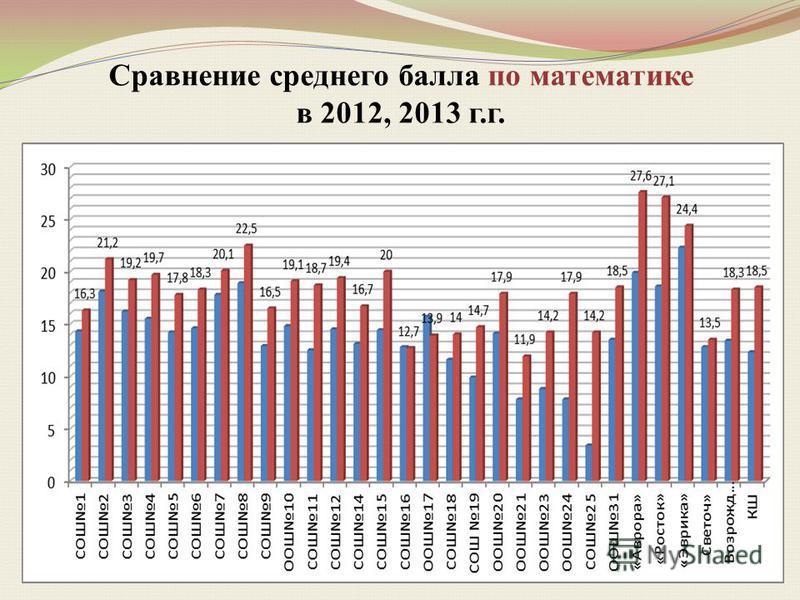 Сравнение среднего балла по математике в 2012, 2013 г.г.