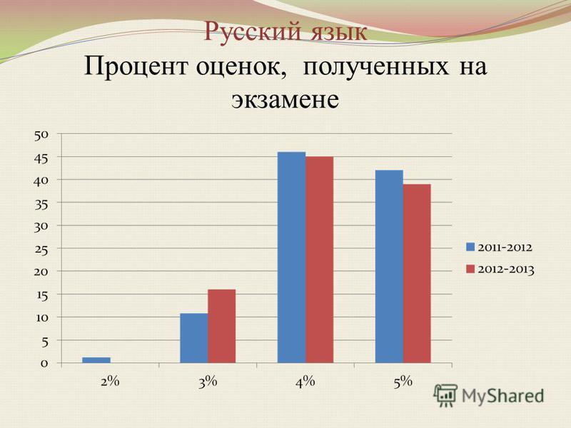 Русский язык Процент оценок, полученных на экзамене