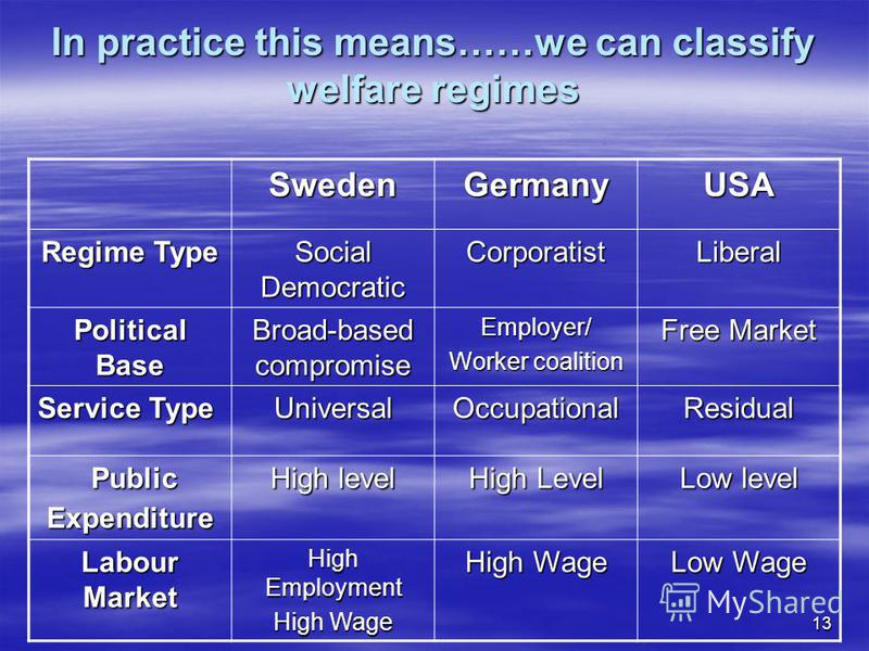 13 In practice this means……we can classify welfare regimes SwedenGermanyUSA Regime Type Social Democratic CorporatistLiberal Political Base Broad-based compromise Employer/ Worker coalition Free Market Service Type UniversalOccupationalResidual Publi