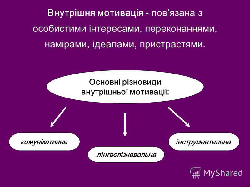 Внутрішня мотивація - повязана з особистими інтересами, переконаннями, намірами, ідеалами, пристрастями. Основні різновиди внутрішньої мотивації: комунікативна лінгвопізнавальна інструментальна