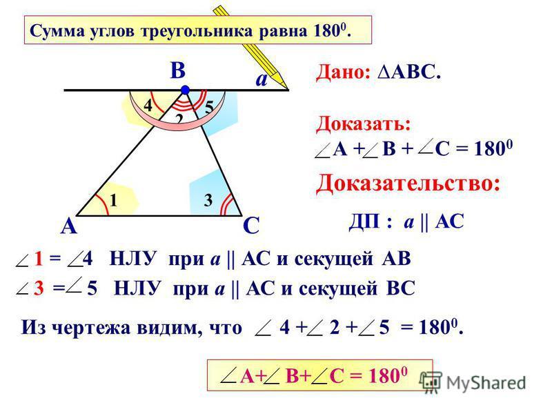 1 4 Из чертежа видим, что 4 + 2 + 5 = 180 0. 2 3 5 А В С а Дано: АВС. Доказать: А + В + С = 180 0 Доказательство: ДП : а || АС 1 = 4 НЛУ при а || АС и секущей АВ А+ В+ С = 180 0 3 = 5 НЛУ при а || АС и секущей ВС 1 3 Сумма углов треугольника равна 18