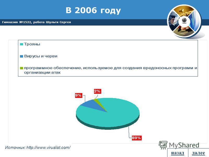 Гимназия 1522, работа Шульги Сергея В 2006 году Источник: http://www.viruslist.com/ назад далее