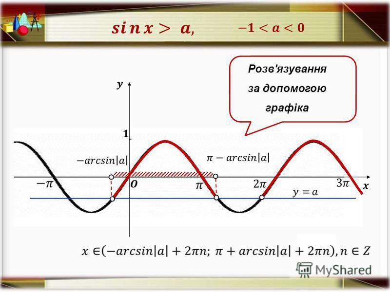Розв'язування за допомогою графіка -